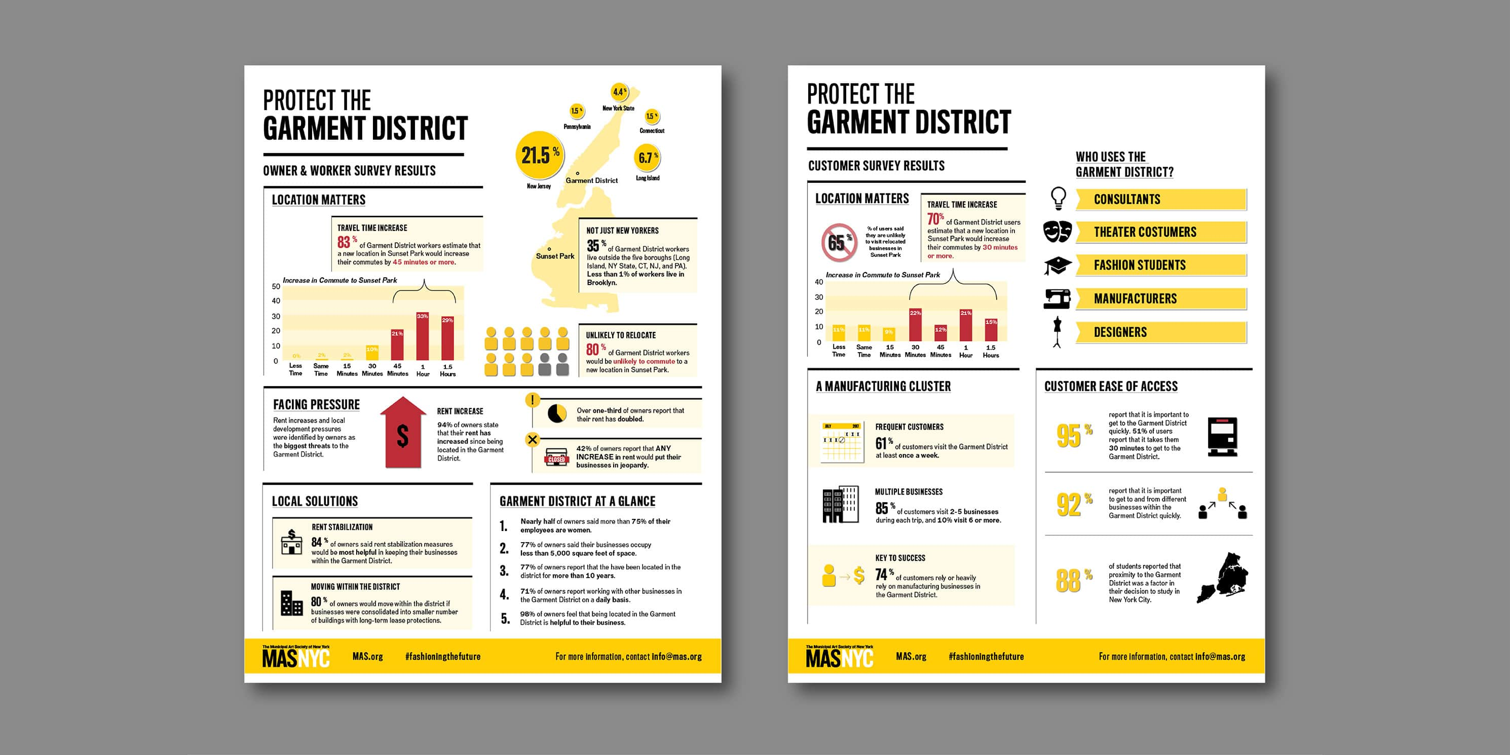 information graphic with results from the Garment District survey