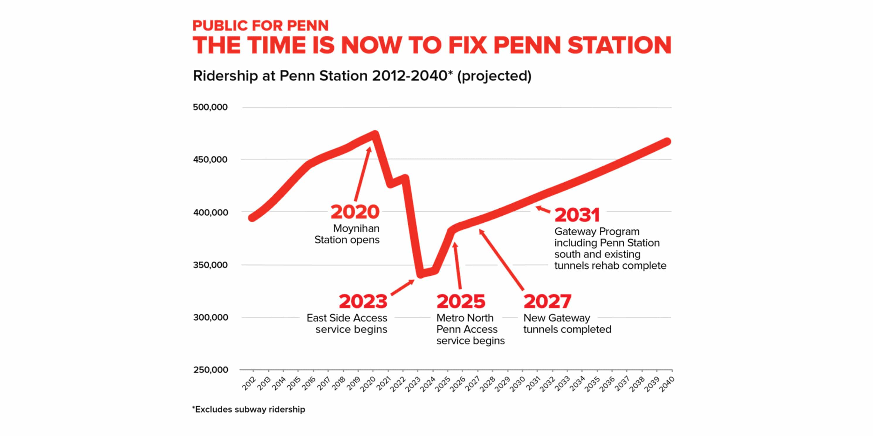 Ridership at Penn Station 2012-2040* (Projected)