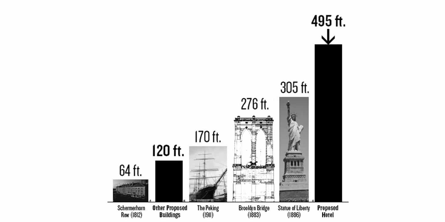 graphic showing the heights of landmarks near South Street Seaport