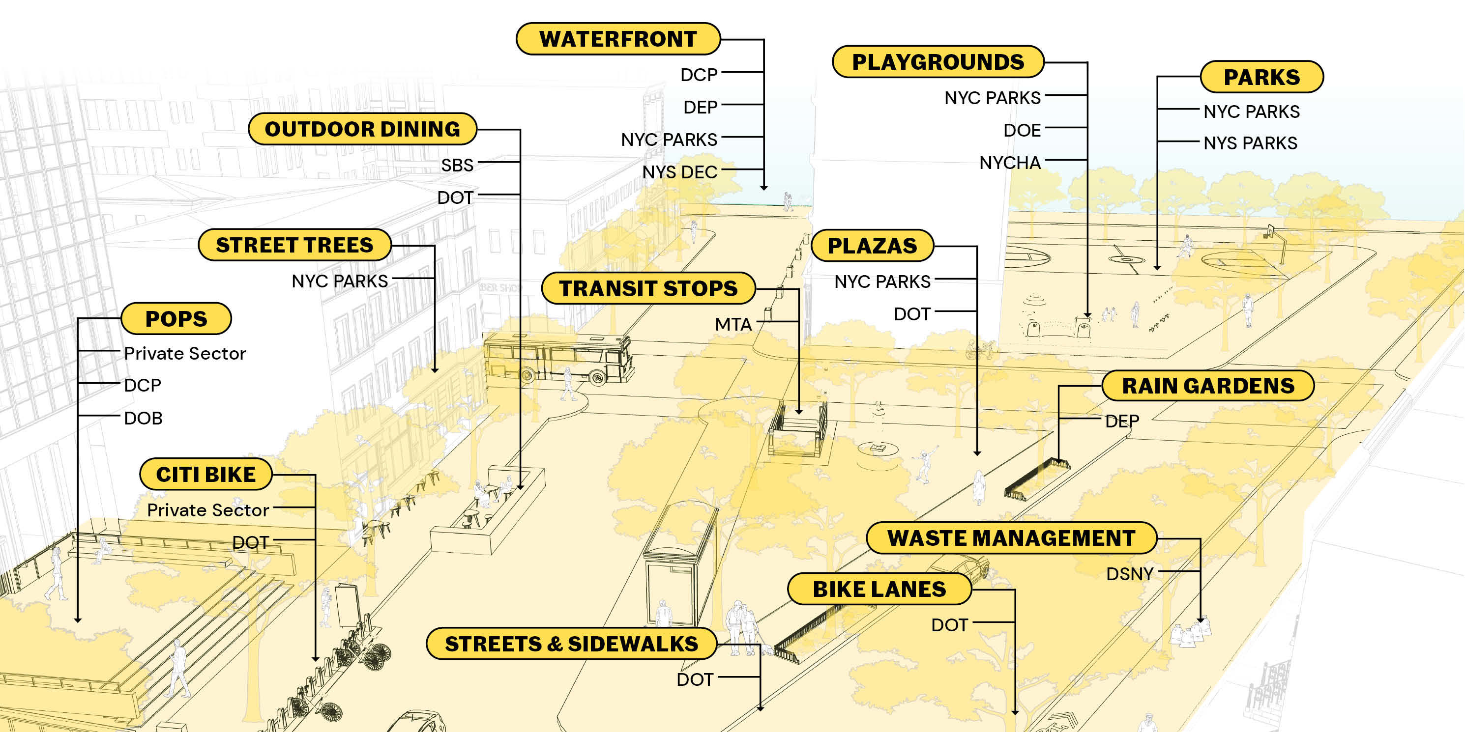 graphic of New York City agencies overseeing the city's public realm