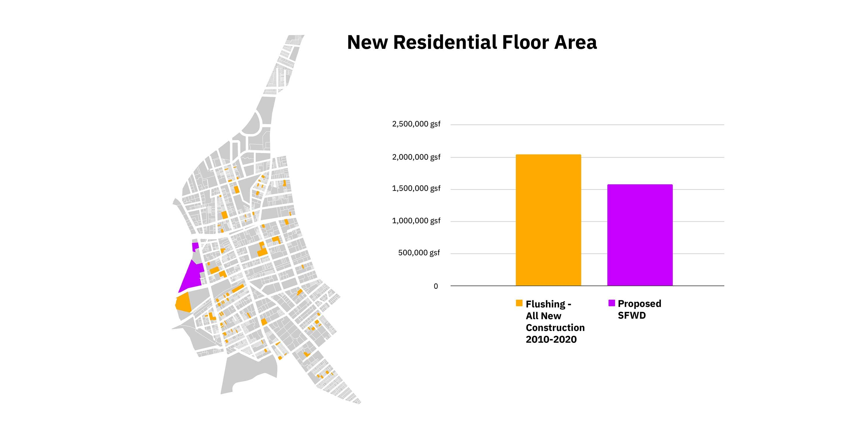 graphic of new residential floor area in the Special Waterfront Flushing District versus all of Flushing, Queens