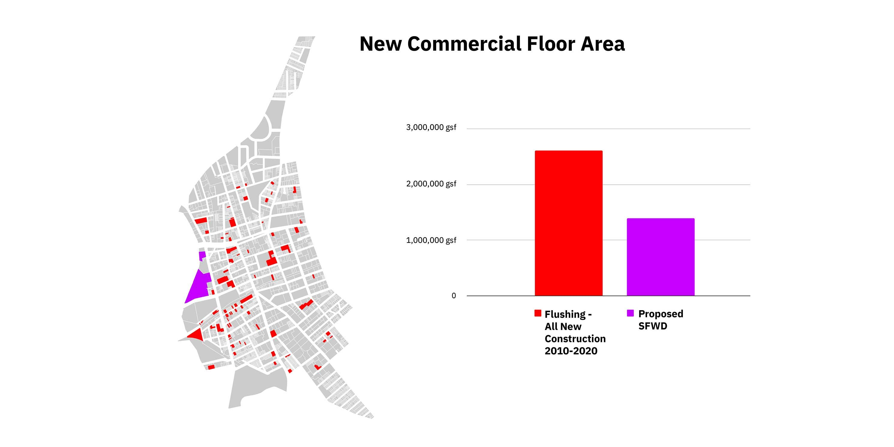 graphic about new commercial floor area in Flushing, Queens