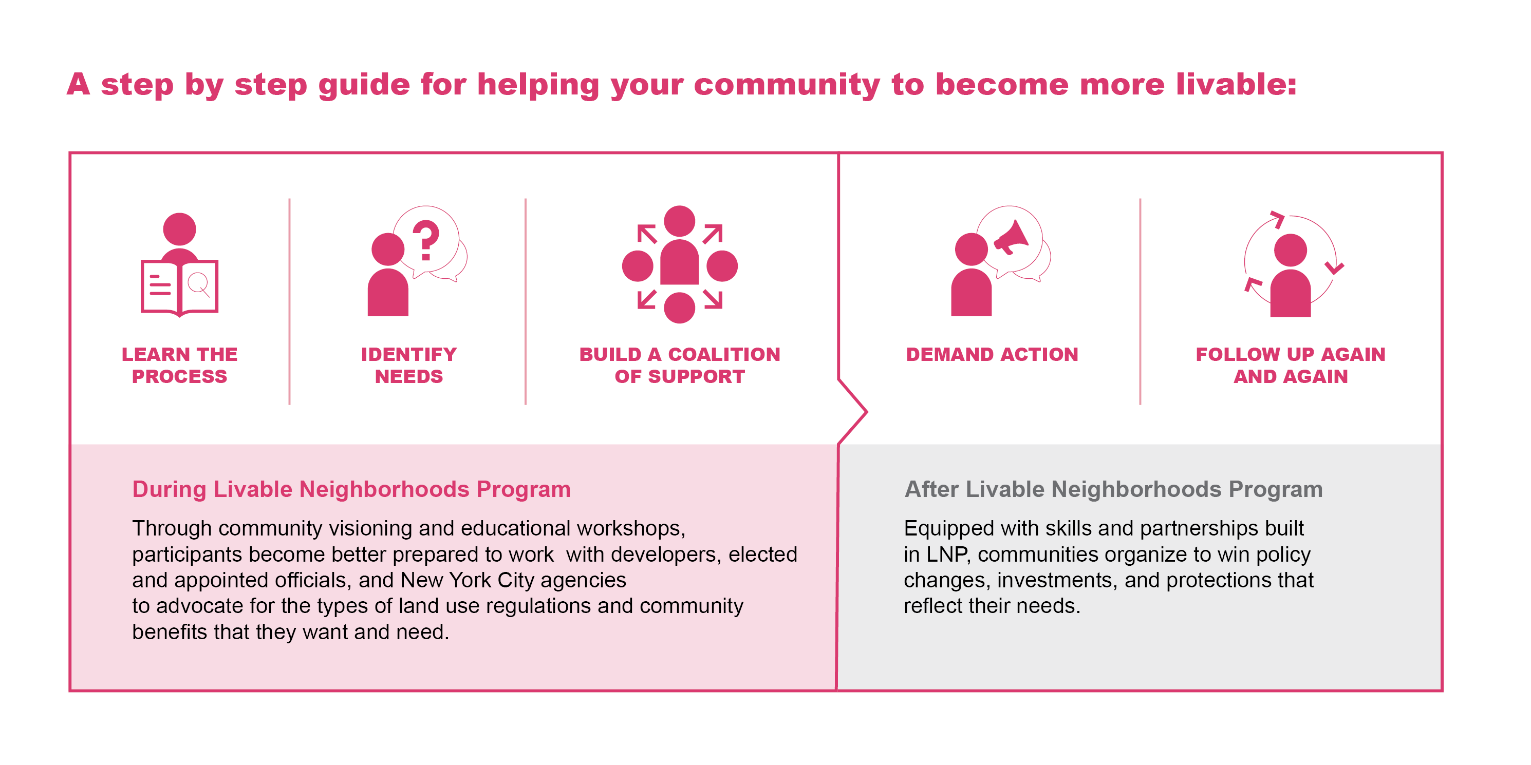 graphic on how to become a partner in the Livable Neighborhoods Program